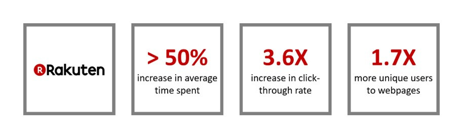 Rakuten achieved an 50% increase in time spent on their website, 3.6 times increase in click-through rates and 1.7 times more unique users after implementing AMP.