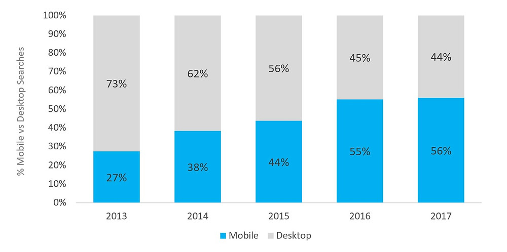 Why is mobile seo important? Mobile vs desktop searches. 56% of all Google searches are done on mobile devices.