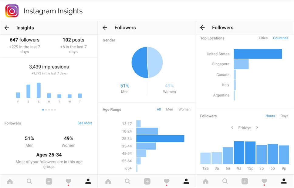 Instagram Insights. Data Analytics For Your Business Account. Includes key metrics like impressions, followers, posts, audience demographics and engagement.