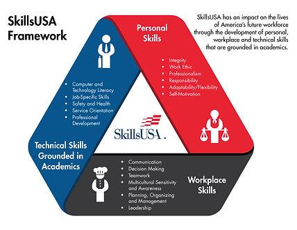 SkillsUSA-Framework-2016-bulleted.jpg