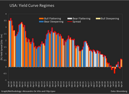 Investment Opportunities under Different Yield Curve Regimes