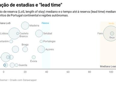 Para quando estão a ser reservados os ALs em Portugal?