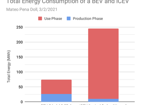 Focusing on Energy to compare BEVs and ICEVs