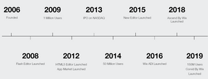 Wix evolution over the years