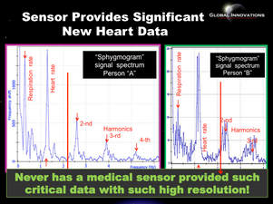 Significant New Hear Rate Data