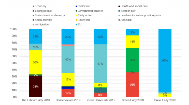 Brexit, NHS and leadership dominate, what topics are the parties using in their 2019 targeted ads?