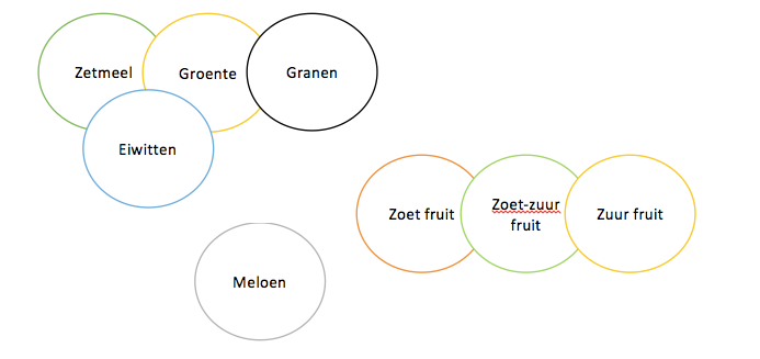 Tabel voedingscombinaties