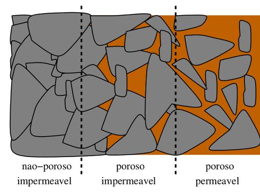 Simulação de escoamentos em meios porosos em reservatórios