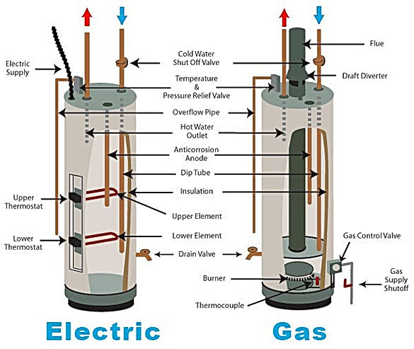 gas-vs-electric-water-heater-overview-ca