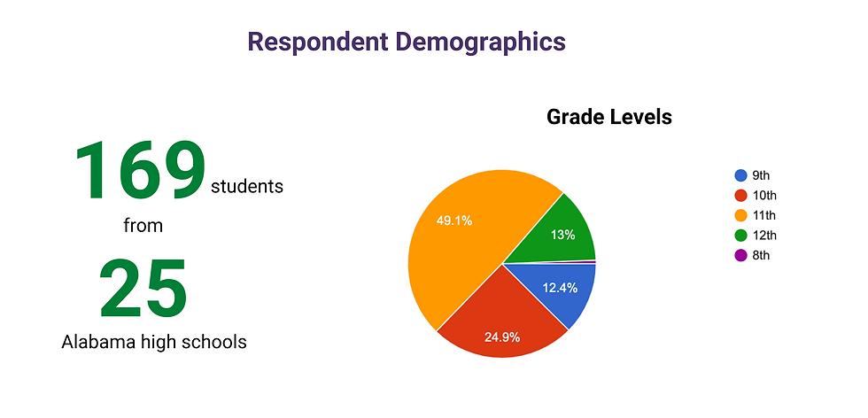 Respondent Demographics.png