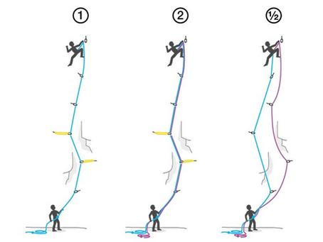 【技術】動力繩分類