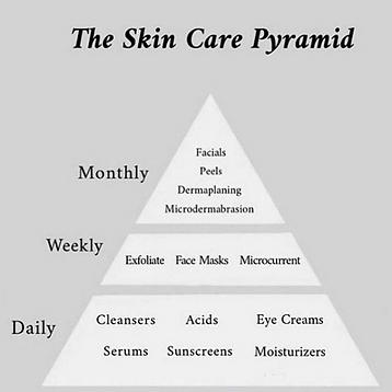 Skincare pyramid