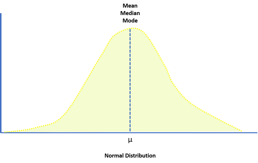 normal distribution sunny numbers statistics