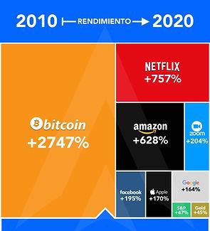 crecimiento bitcoin