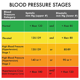 BLOOD PRESURE STAGES CHART.