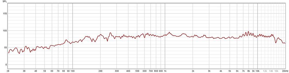 Frekuensi respon yang baik adalah terlihat membentuk garis datar. Semakin datar semakin baik speaker tersebut dalam menghasilkan suara.