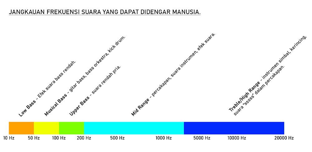 frekuensi suara yang dapat didengar oleh manusia mulai dari 20Hz - 20,000KHz. Dibagi menjadi 3 bagian besar yaitu Low, Mid, dah High.
