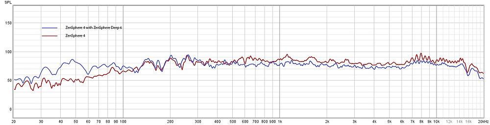 Terlihat frekuensi respon semakin membaik saat ditambah dengan subwoofer