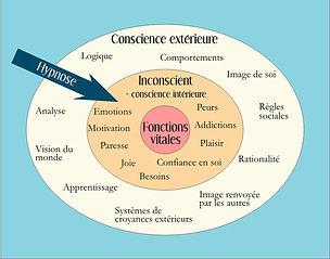 consience, inconscient,cabinet sophrologie hypnose coaching relaxation aix en provence la duranne france belgique suisse