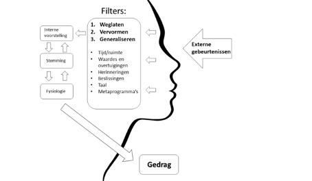 Gedrag gezien vanuit Neuro Linguistisch Programmeren (NLP)