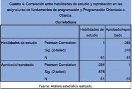 (308) HÁBITOS DE ESTUDIO Y  SU RELACIÓN CON ASIGNATURAS DE PROGRAMACIÓN EN EL TECNOLÓGICO DE OAXACA
