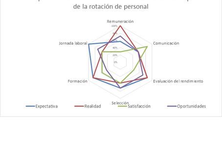 (141) Análisis de los indicadores del clima laboral que promueven la rotación de personal: Caso empr
