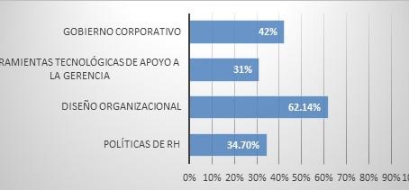 (84) Profesionalización de una PYME a través del Diseño Organizacional, caso de estudio