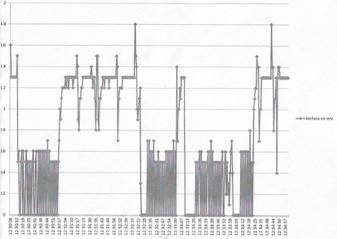 (242) Detección de contaminación de la radiación generado por aparatos de Rayos X dentales.