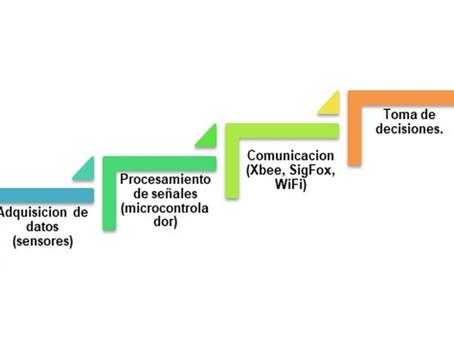 458 Integración de Tecnología Educativa para sensores ambientales, hacia ciudades inteligentes en...