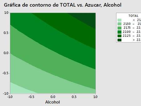 487 Aplicación de Diseño de Experimentos para el Desarrollo de una Bebida Veracruzana a Base...