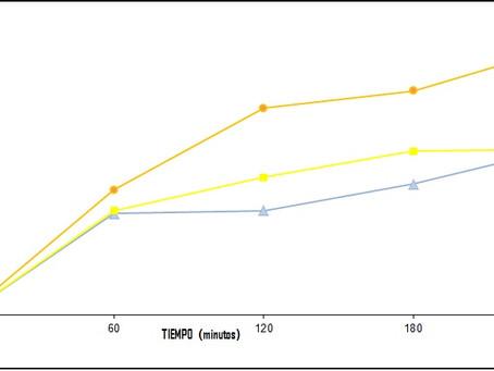 (402)Efecto de la osmodeshidratación de carne de pollo sobre sus propiedades de textura y evaluación