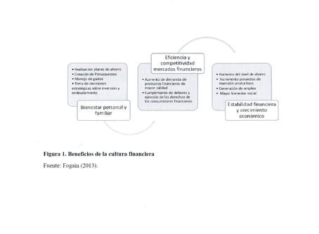 (415) La falta cultura financiera en estudiantes universitarios del Instituto Tec. de Querétaro.