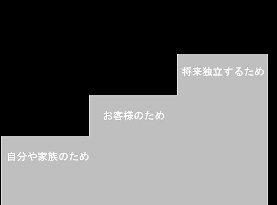 カスタマイズ図.png