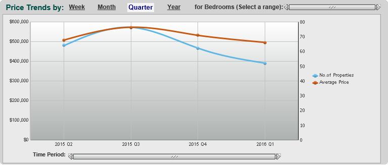 Riverstone, Price Trends, Sugar land, Realtor, Real Estate