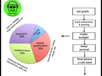 A Teen's Perspective on Budgeting and Saving.