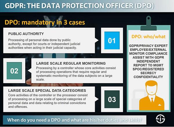 GDPR-compliance-when-do-you-need-a-data-