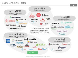Trend report of Japanese sharing economy