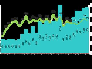 【IVC分析レポート】 イスラエル ハイテク企業の2018年第2四半期のディール件数は170件、調達資金は16.1億ドル(前編)