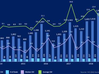 【IVCレポート】イスラエルのハイテク企業資金調達動向(2019年第1四半期) - 128件のディールで計15.5億ドルの資金を調達(前編)