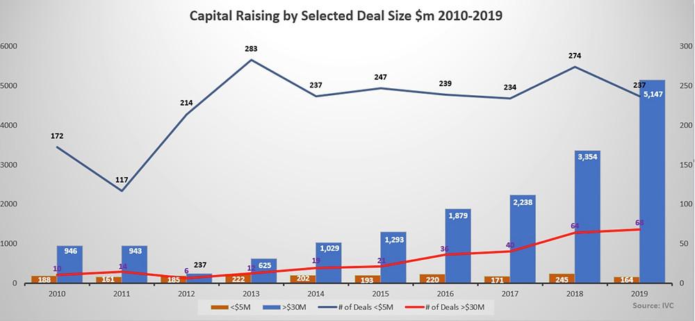 図1)ディールサイズ別の資金調達額の変化
