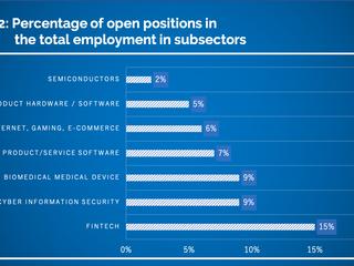 Human Capital in Israeli Tech Industry