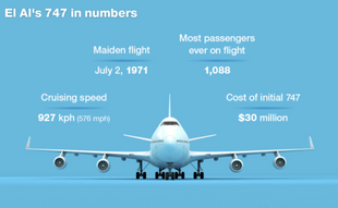 Israeli technology from the viewpoint of El Al Airlines, connecting Japan and Israel