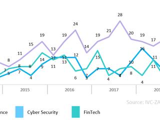 【IVCレポート】イスラエルのハイテク企業資金調達動向(2019年第1四半期) - 128件のディールで計15.5億ドルの資金を調達(後編)