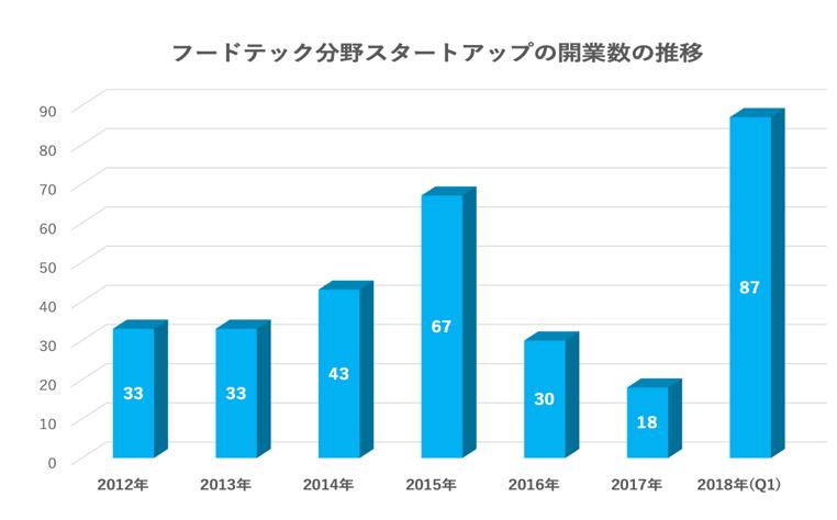 フードテック分野スタートアップの開業数の推移