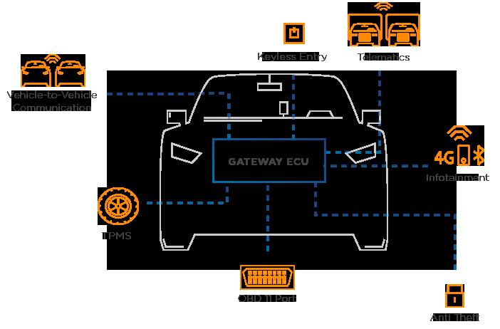 中央の「GATEWAY ECU」が同社の製品(同社HPより)