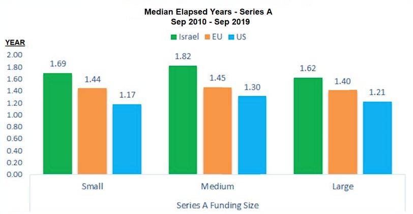 図2)年数と地域による資金調達期間の確率分布