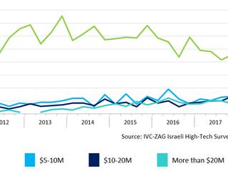 【IVC分析レポート】イスラエル ハイテク企業の2018年第2四半期のディール件数は170件、調達資金は16.1億ドル (後編)