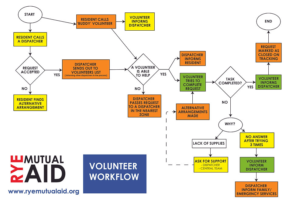 RYEMAG VOLUNTEER WORKFLOW-01.jpg