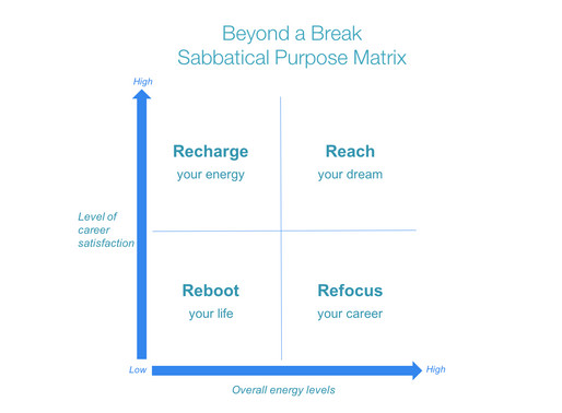 Pause. Reframe. This is your moment to take a Growth Sabbatical
