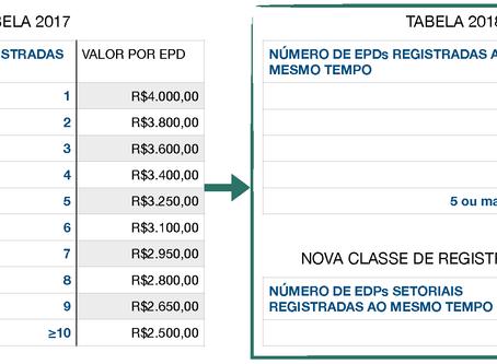 Estrutura da taxa de registro revisada para 2018